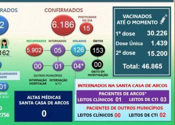 Mais 15 pessoas são diagnosticadas com Covid-19 nesta quarta-feira em Arcos