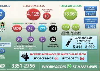 ARCOS REGISTRA O 101º ÓBITO; 18 POSITIVAM NESTA QUINTA-FEIRA (22/04)